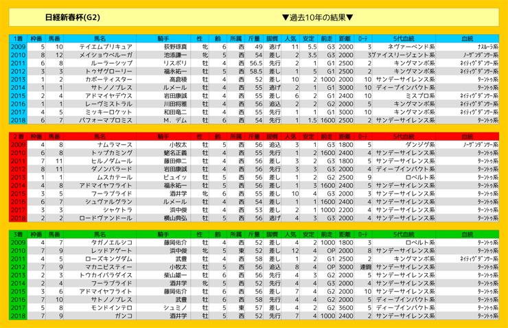 0113_結果_日経新春杯(G2)
