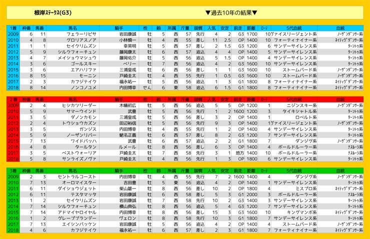 0127_結果_根岸S(G3)