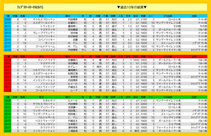 0217_結果_フェブラリーステークス(G1)