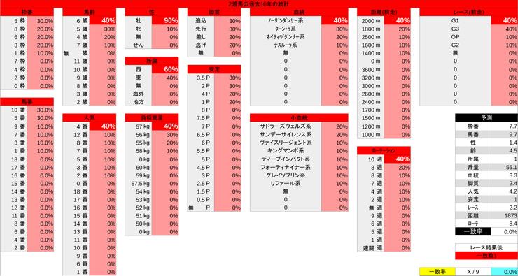0224_統計_中山記念-2