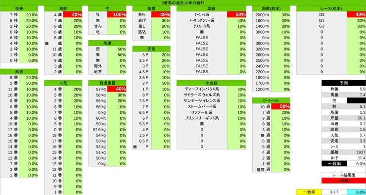 0224_統計_中山記念-3