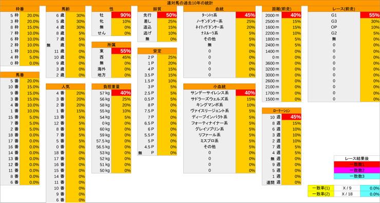 0224_統計_中山記念-4