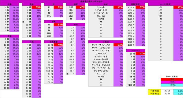0224_統計_中山記念-5