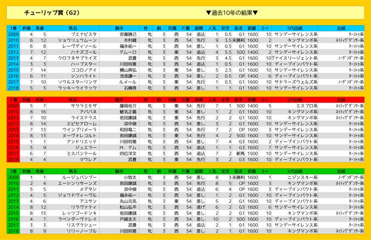 0302_結果_チューリップ賞