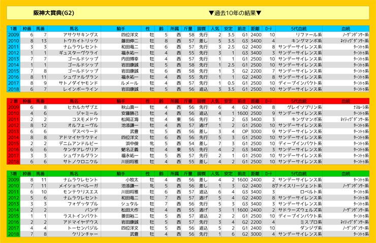 0317_結果_阪神大賞典