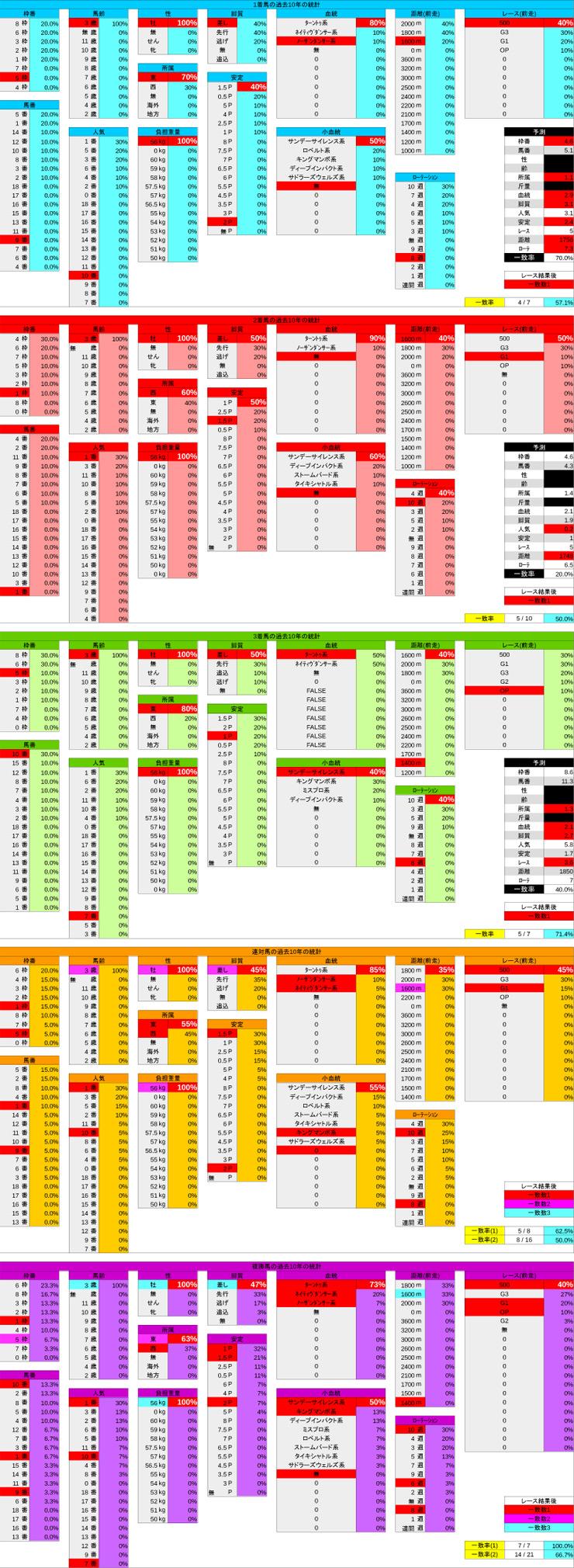 0317_統計結果_スプリングS