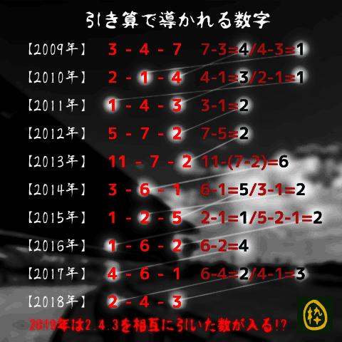 京都大賞典-オカルト
