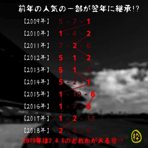 天皇賞-オカルト