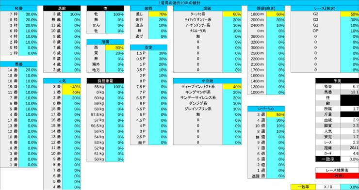 1013_統計1_秋華賞