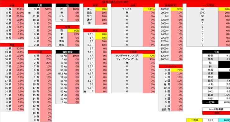 1013_統計2_秋華賞