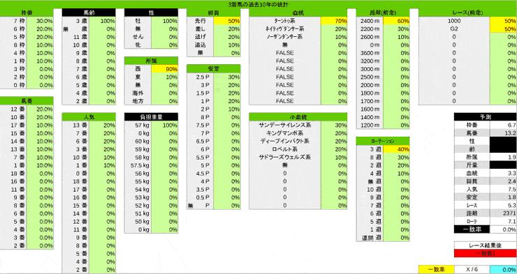 1020_統計3_菊花賞