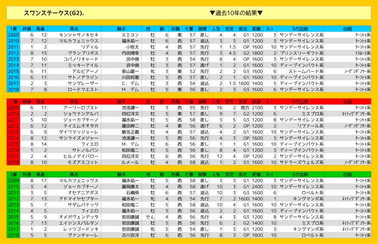 1026_結果_スワンS