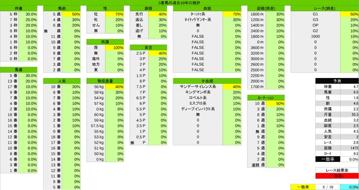 1026_統計3_スワンS