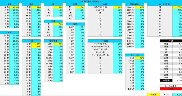 1027_統計1_天皇賞・秋