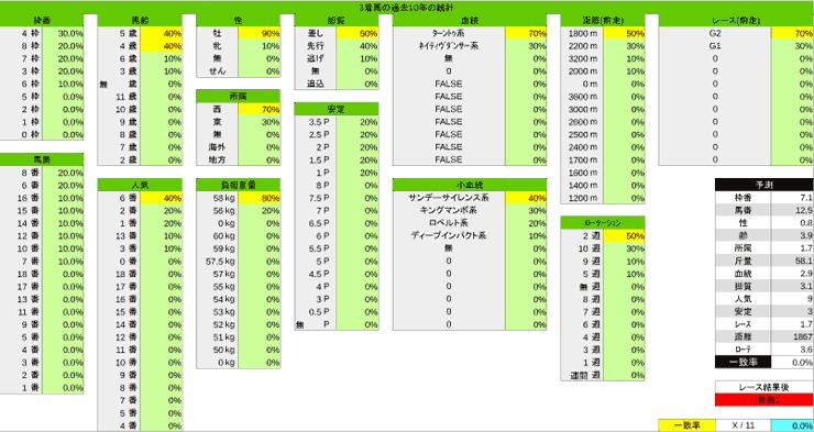 1027_統計3_天皇賞・秋