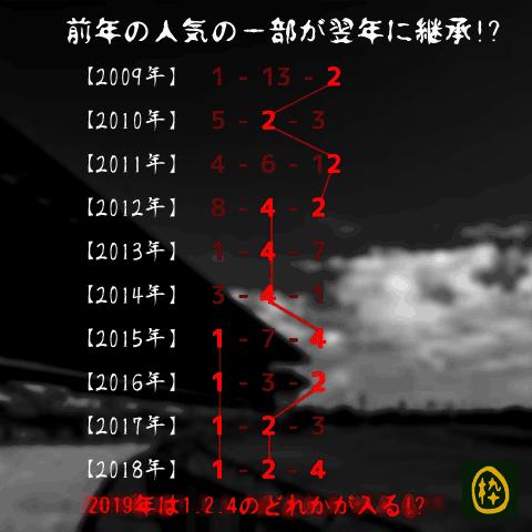 ステイヤーズS_オカルト