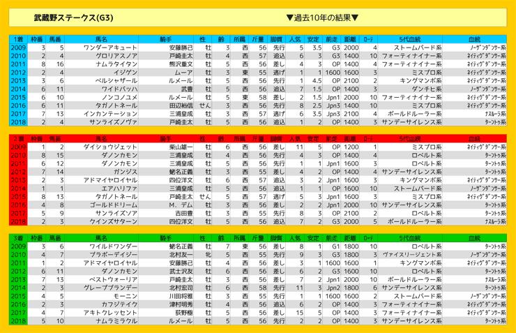 1109_結果_武蔵野S