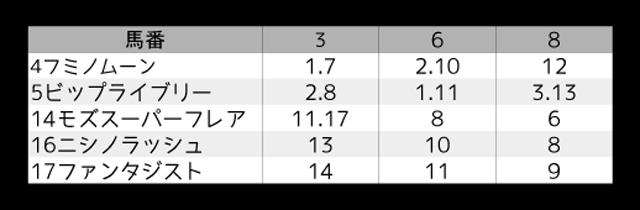 1124_オカルト_京阪杯2