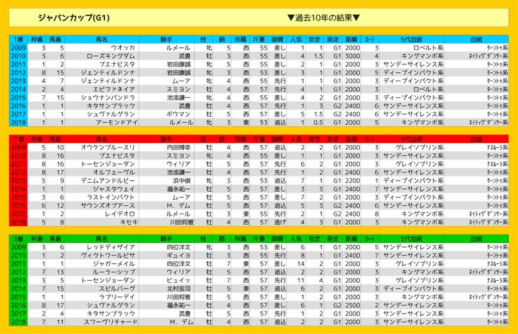 1124_結果_ジャパンC