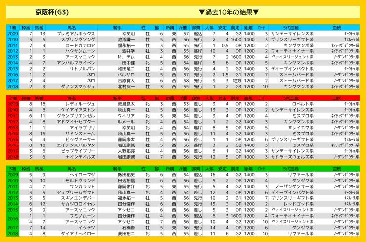 1124_結果_京阪杯