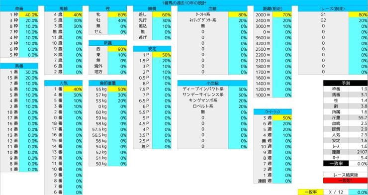 1124_統計1_ジャパンC