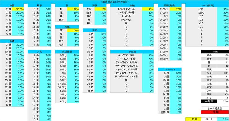 1124_統計1_京阪杯