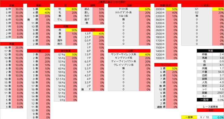 1124_統計2_ジャパンC