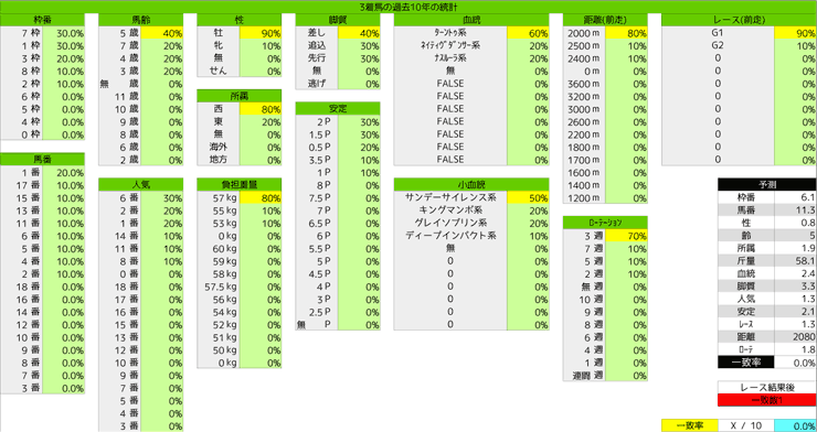 1124_統計3_ジャパンC