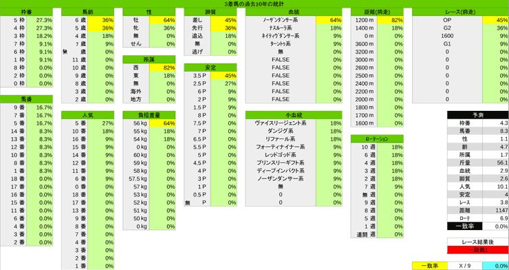 1124_統計3_京阪杯