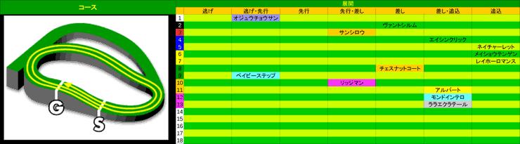 1130_展開_ステイヤーズS