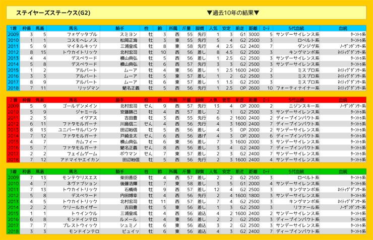 1130_結果_ステイヤーズS