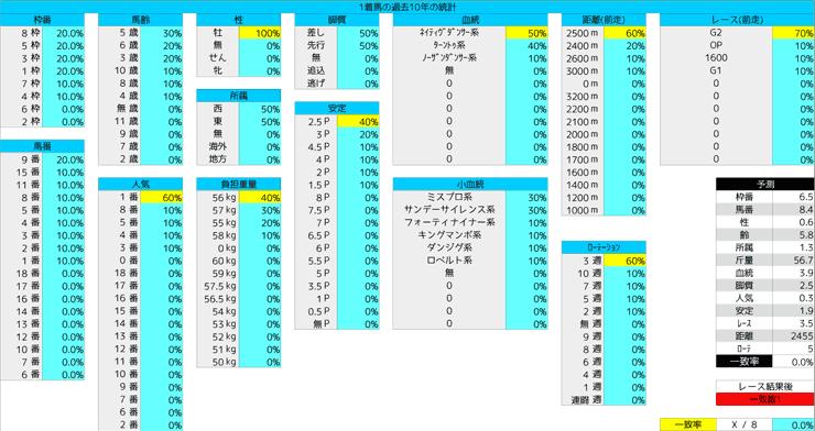 1130_統計1_ステイヤーズS