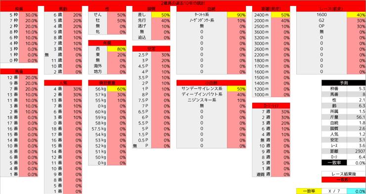 1130_統計2_ステイヤーズS