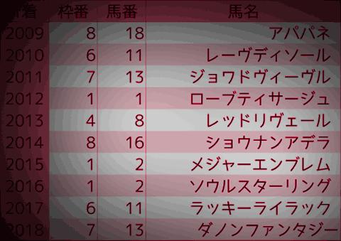 1208_オカルト2_阪神JF
