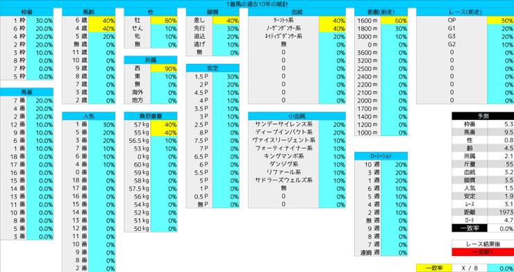 0105_統計1_京都金杯