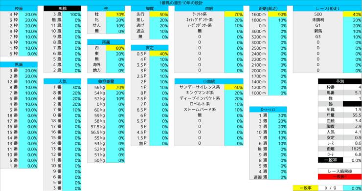 0112_統計1_シンザン記念