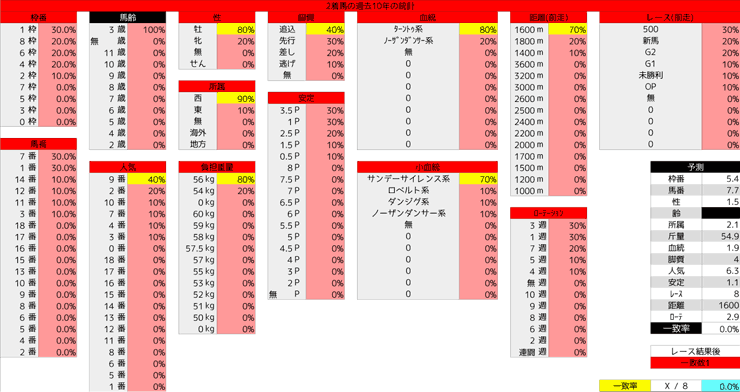 0112_統計2_シンザン記念