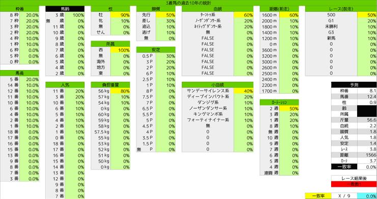 0112_統計3_シンザン記念