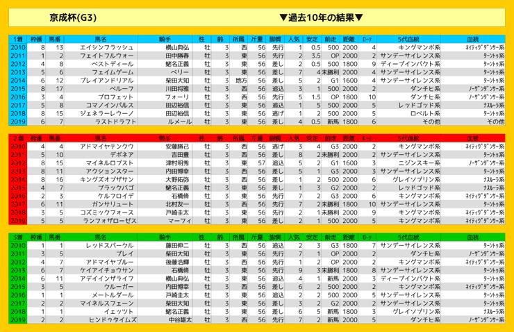 0119_結果_京成杯