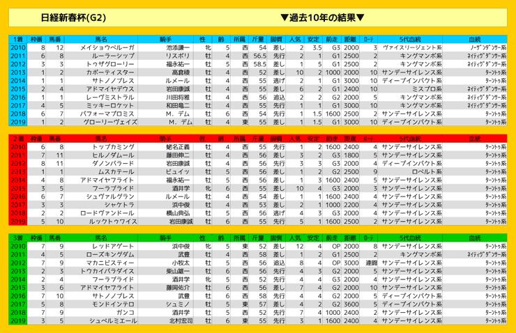0119_結果_日経新春杯