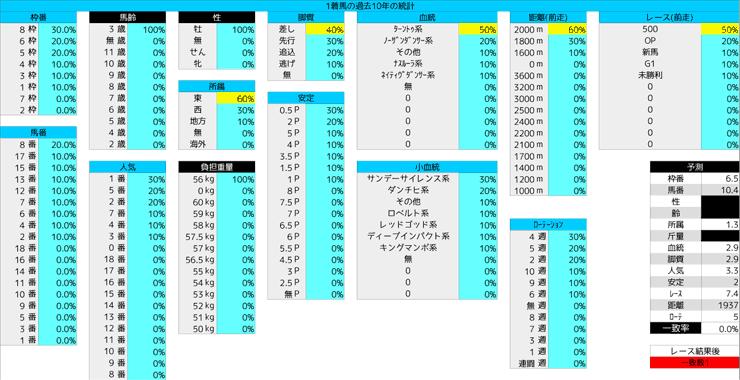 0119_統計1_京成杯