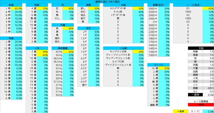 0119_統計1_日経新春杯