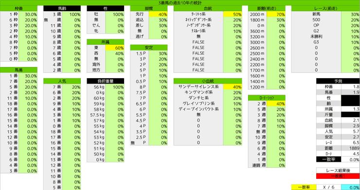 0119_統計3_京成杯