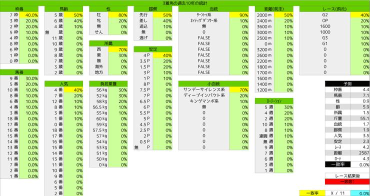 0119_統計3_日経新春杯