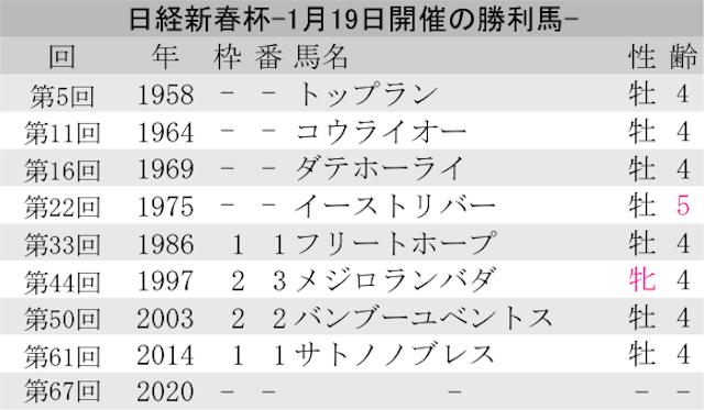 0119_オカルト_日経新春杯