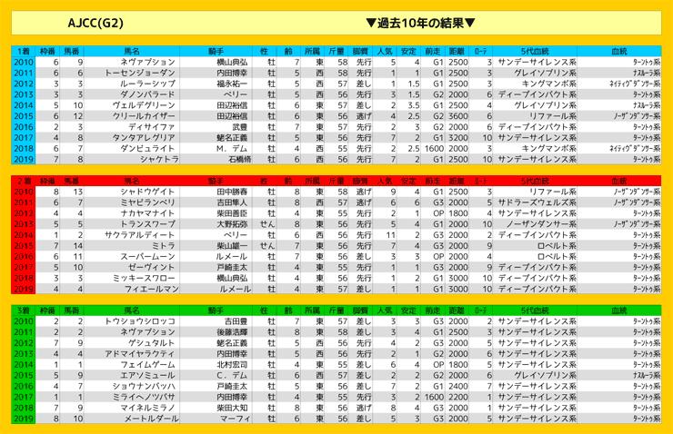0126_結果_AJCC