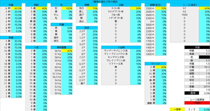 0126_統計1_AJCC