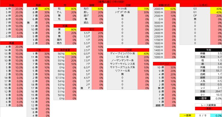 0126_統計2_AJCC