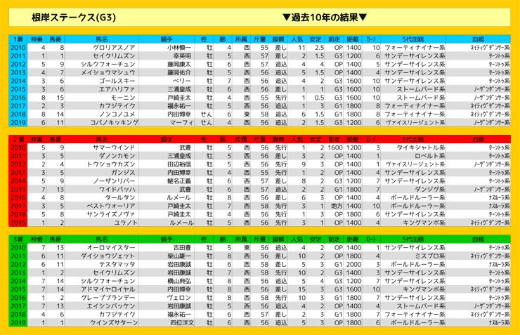 0202_結果_根岸S