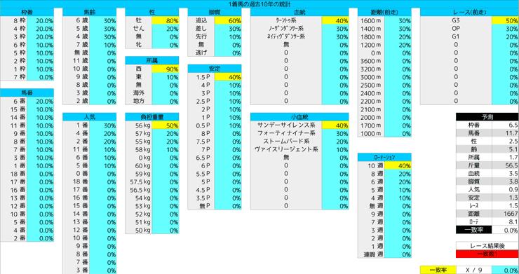 0202_統計1_根岸S